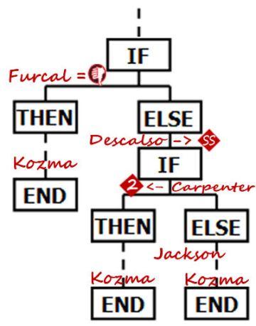 If Then Kozma