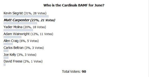 June BAMF poll